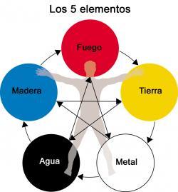 terapia-5-elementos